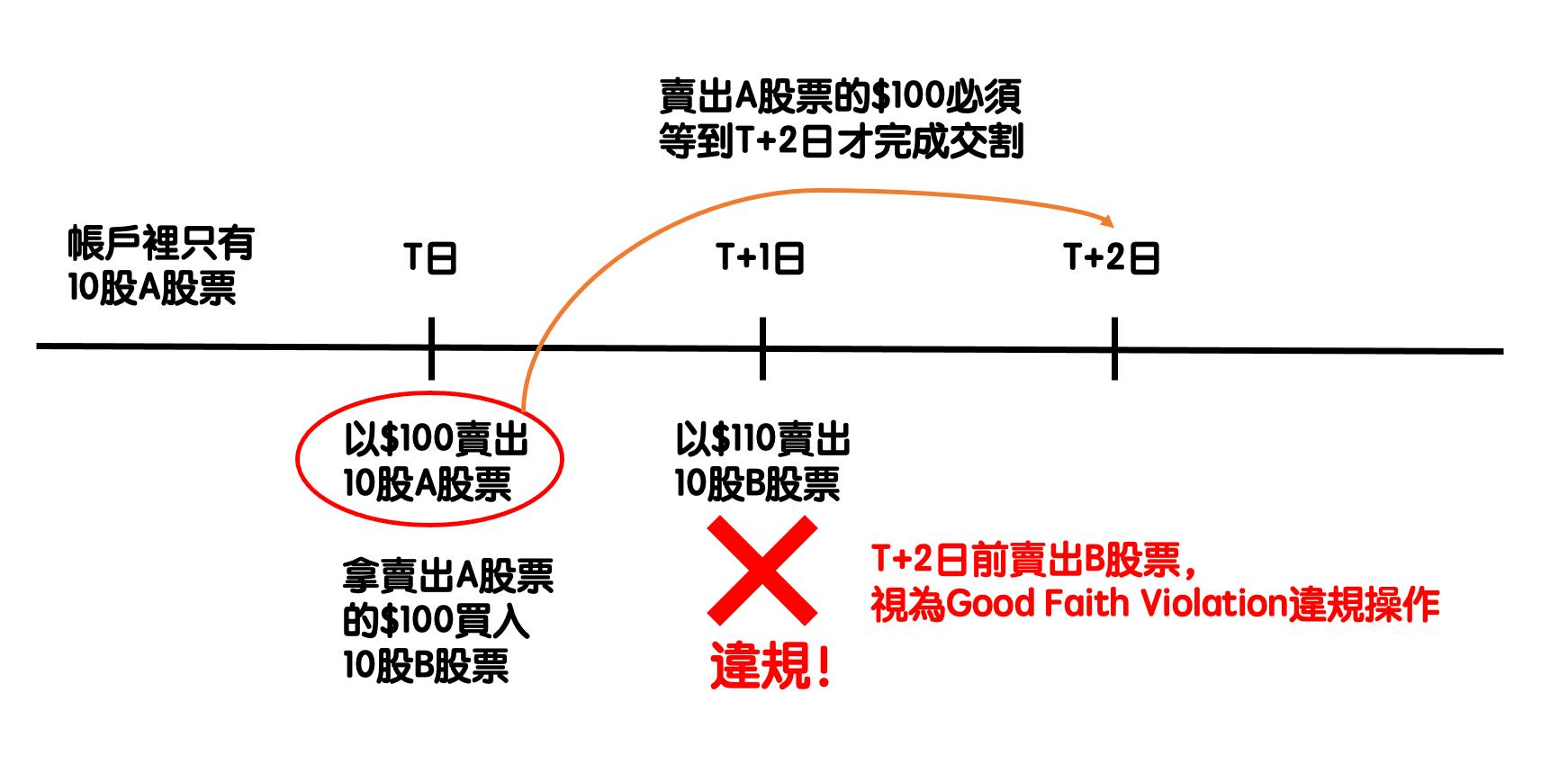 Good Faith Violation-3