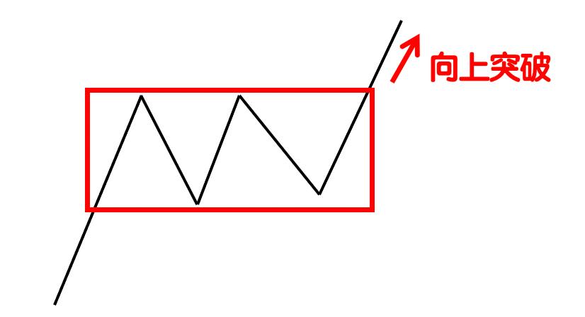 箱型理論(Box Theory)-2