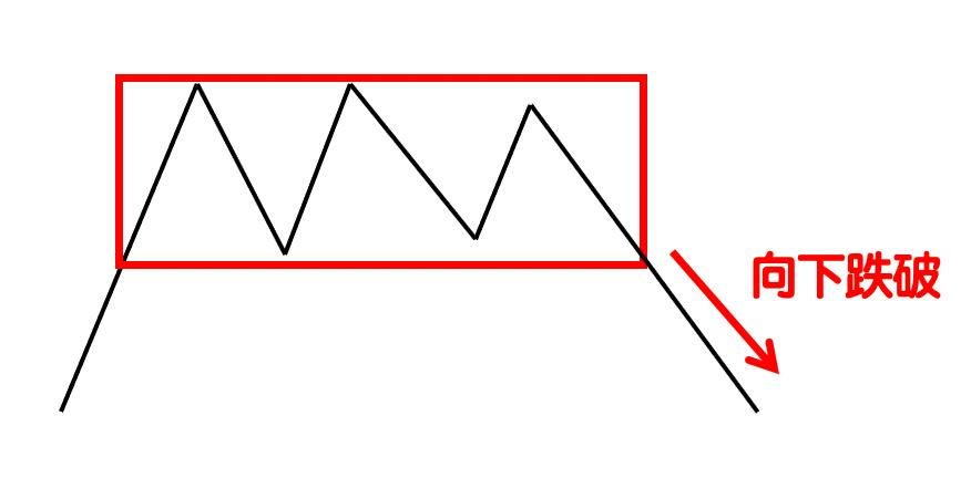 箱型理論(Box Theory)-3
