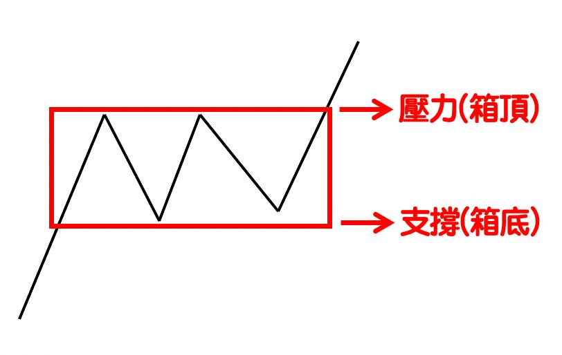 箱型理論(Box Theory)-1