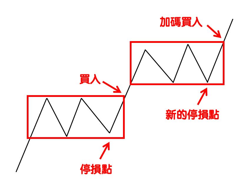 箱型理論(Box Theory)-6